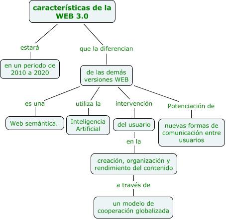 Concepto y Evolución Web 2.0 a Web 3.0