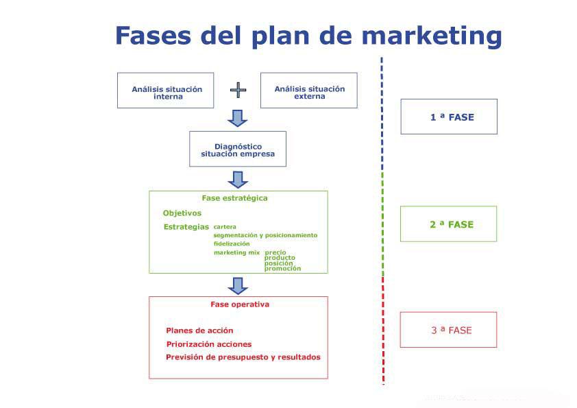 10 pasos plan de marketing 10 pasos del plan estratégico de juega un papel muy importante para la empresa de acuerdo a los 10 pasos que se deben seguir - marketing - trade marketing.