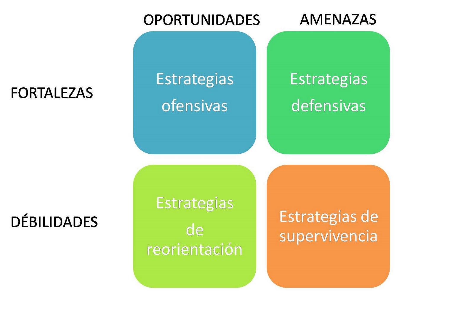 Pasos fundamentales para elaborar un Plan de Marketing