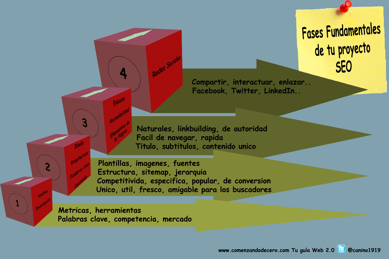 Infografia fases estrategia SEO