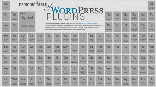 tabla periodica plugins wordpress