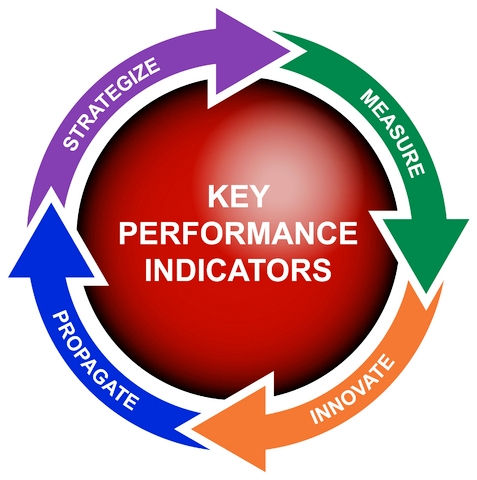 Qu es un kpi ejemplos tipos y como elegirlos 2017 2018 for Sales key performance indicators template