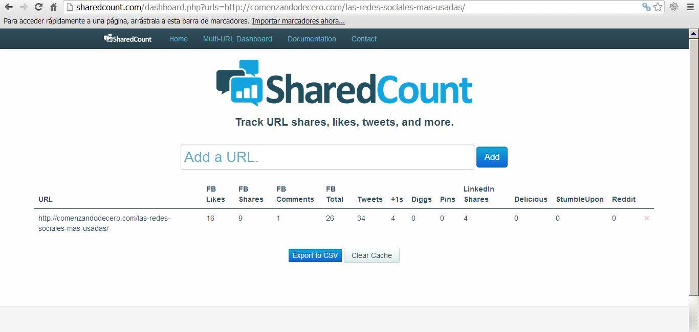 Medir el impacto de un post en las redes sociales