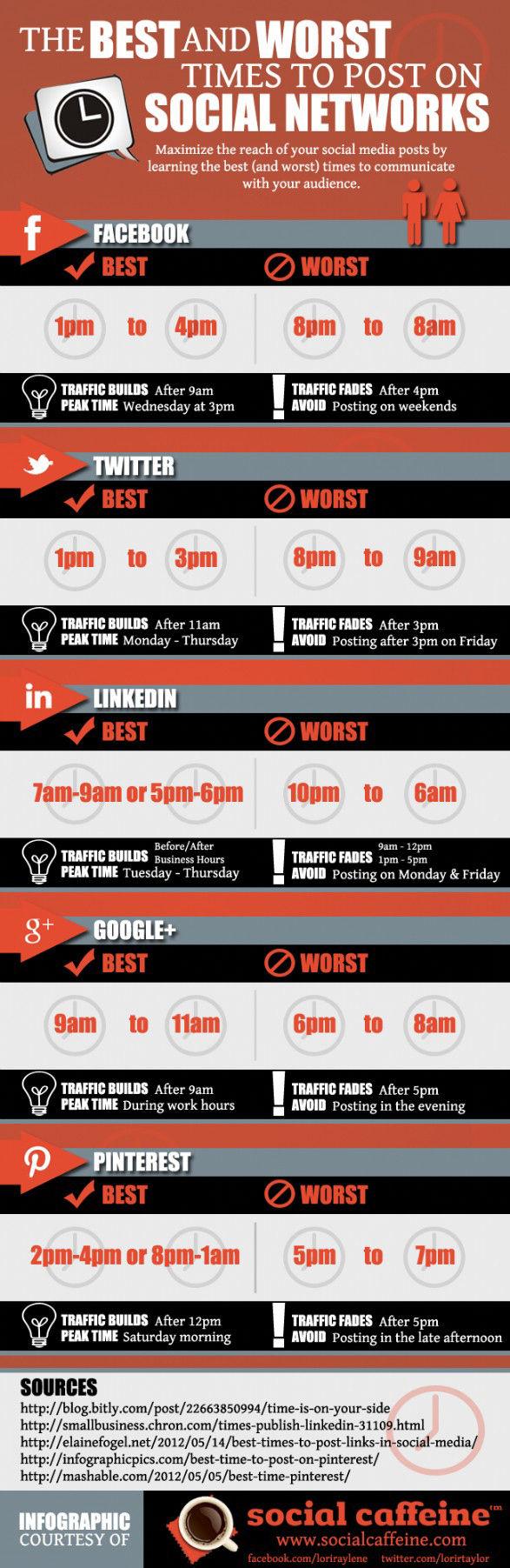 mejores horas para publicar en social media