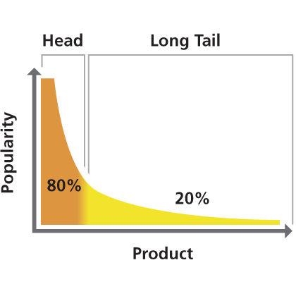 Estrategia Long Tail SEO 2
