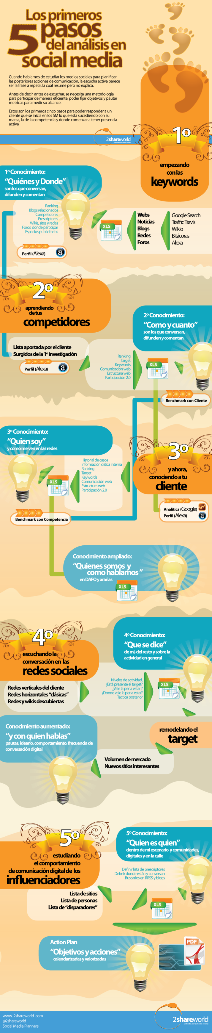 Infografía como elaborar un plan de social media marketing