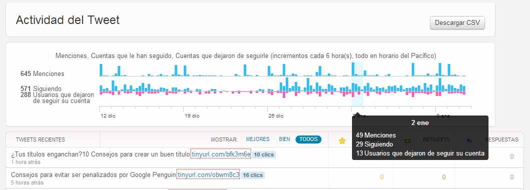 Twitter Analytics 6