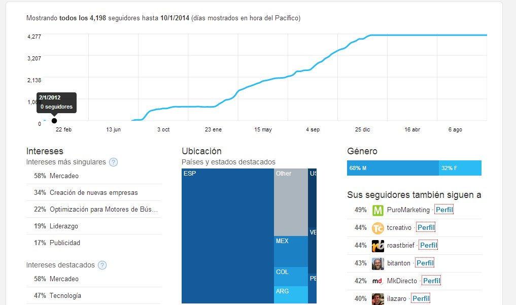 Twitter analytics 7