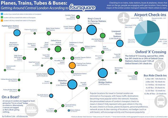 Marketing Online con Foursquare