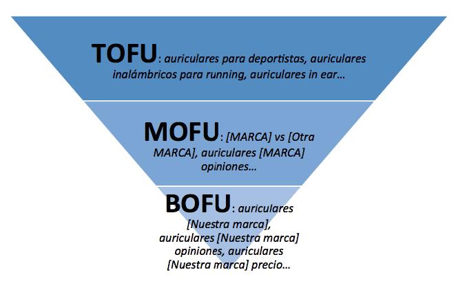 ejemplos tofu mofu bofu