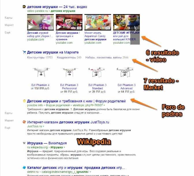 SERP de eCommerce de Yandex