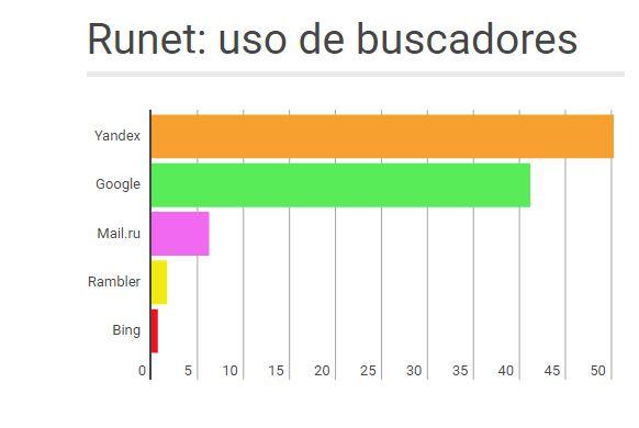 Porcentaje de Yandex en Runet