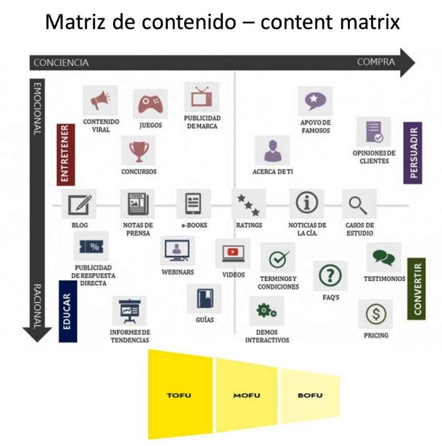 Matriz de contenidos